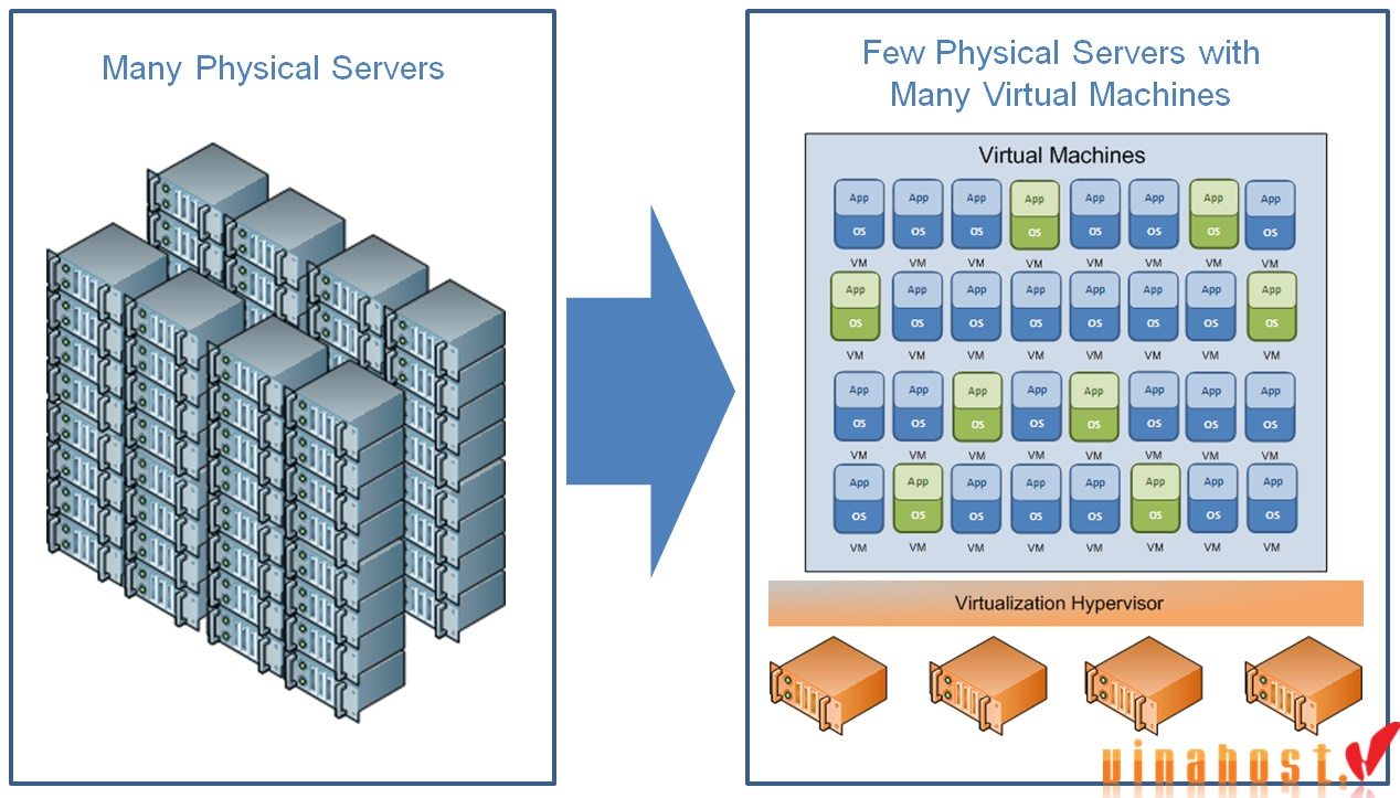 vinahost-5-different-types-of-Asia-servers-virtualization-3