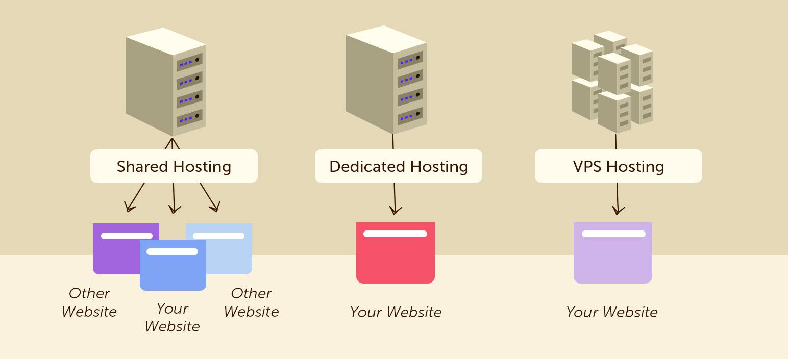 types-of-hosting-server